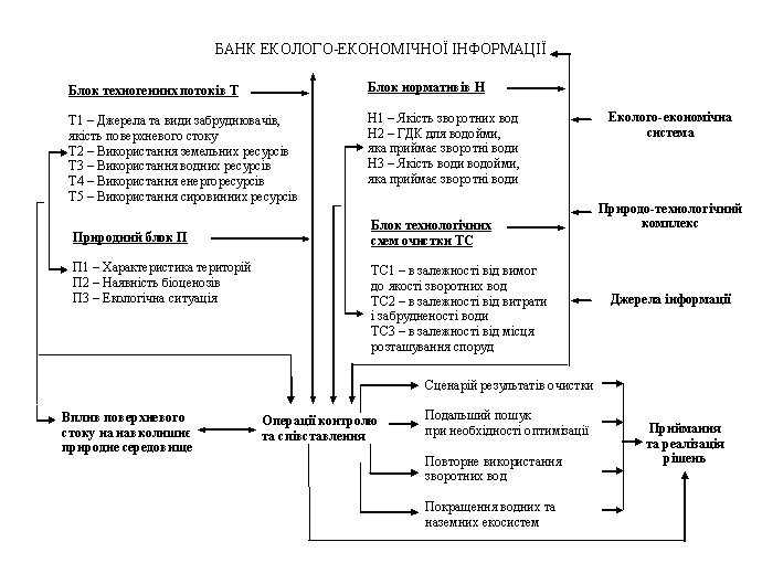 Вирішення проблеми екологічної безпеки навколишнього середовища при очистці поверхневого стоку з урбанізованих територій