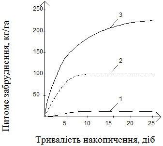 Динаміка накопичення забруднюючих речовин за міждощовий період у районах, різноманітних за благоустроєм